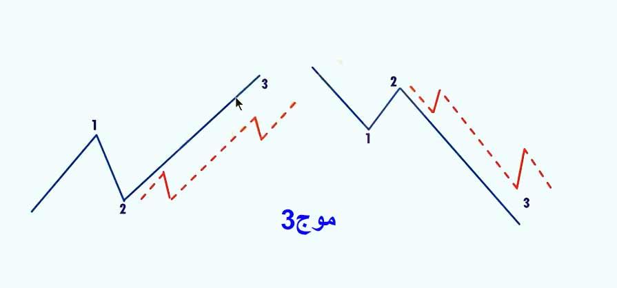 آموزش امواج-الیوت