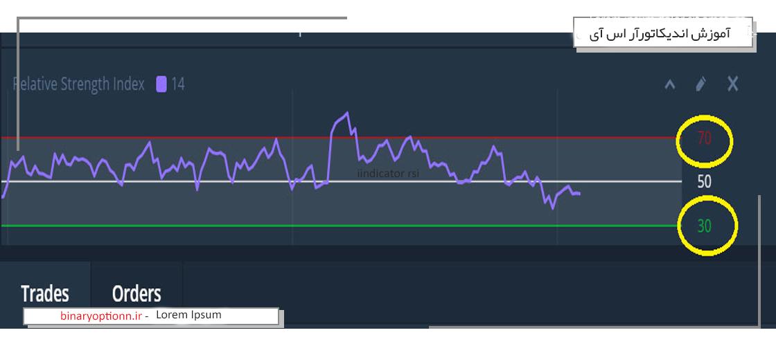 نمودار آر اس آی