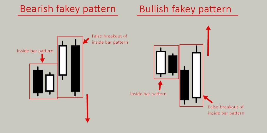 الگوهای جعلی در پرایس اکشن چیست؟