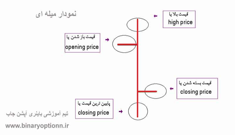 نمودار میله ای چیست