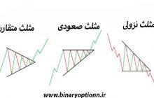 آموزش الگوی مثلث در تحلیل تکنیکال