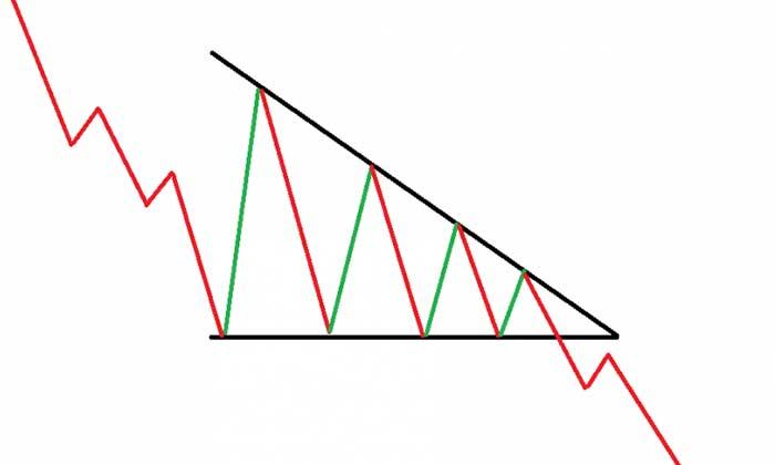 مثلث کاهشی در تحلیل تکنیکال