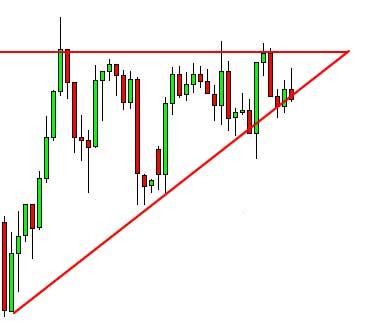مثلث افزایشی در تحلیل تکنیکال