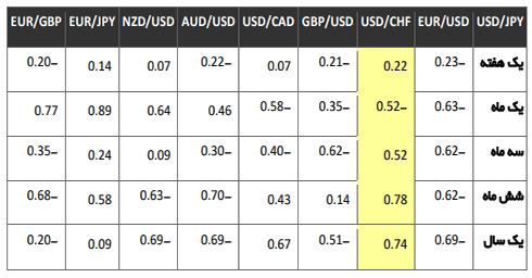 ارتباط بین ارز ها در فارکس