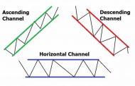 آموزش ترسیم کانال در نمودار