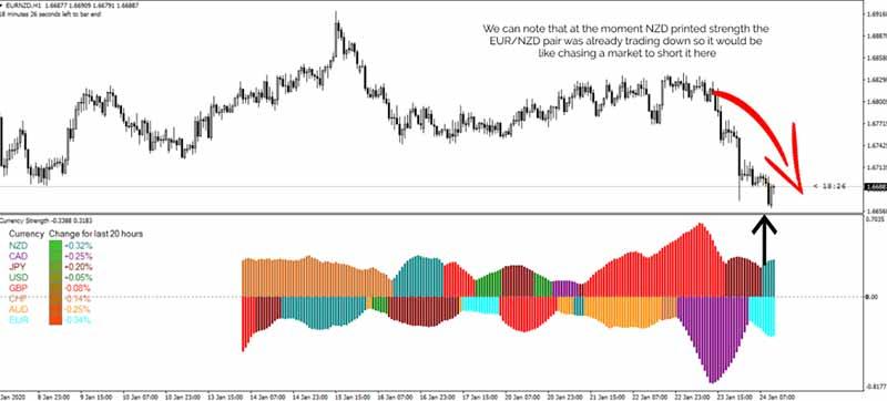 قدرت روند در رمز ارز ها