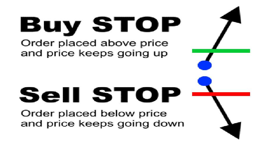 تعریف buy stop