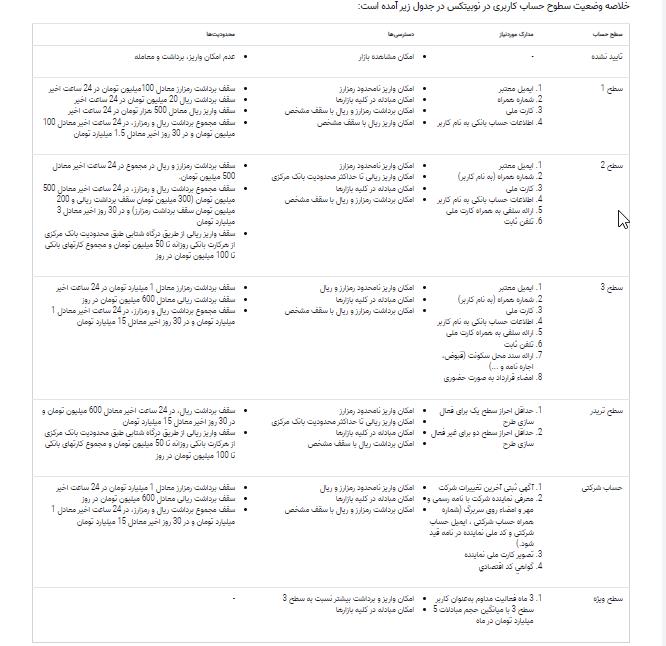 صرافی نوتیبکس notibex