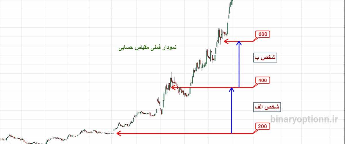نمودار خطی سهام